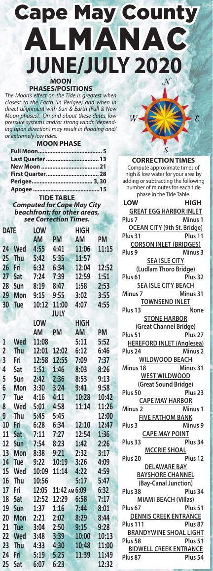 Almanac for 06-24-2020