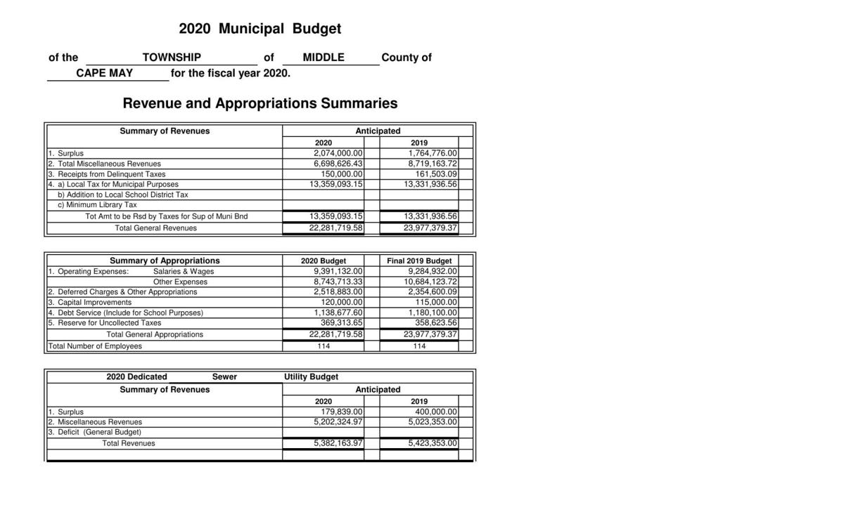 Middle Township Introduced Budget 2020