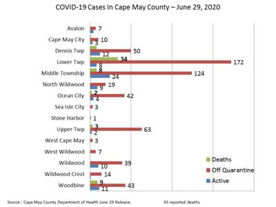 County Reports 2 New Fatalities; Wildwoods Record 2 New Cases