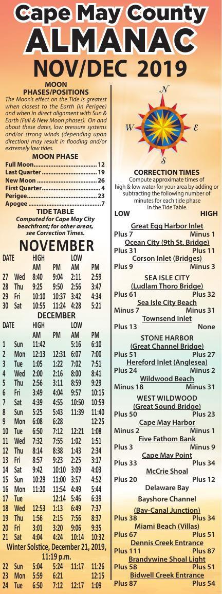 Almanac for 11-27-2019