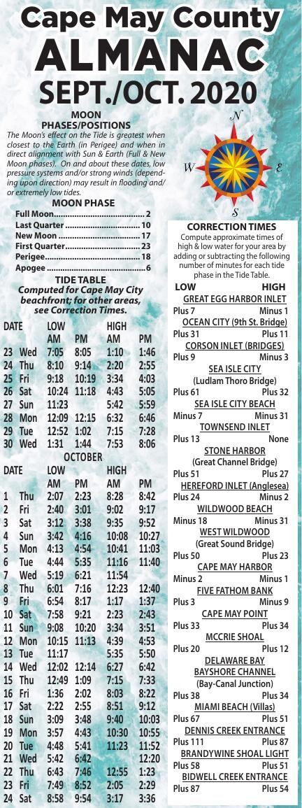 Almanac for 09-23-2020