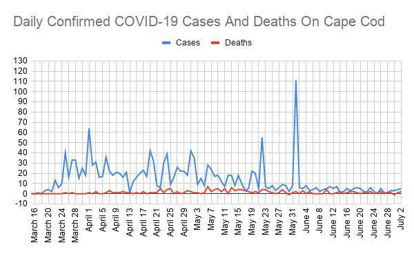 COVID Line Graph July 2