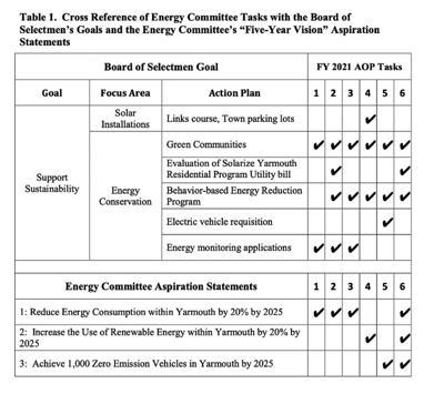 Climate Action Column, April 30, 2021