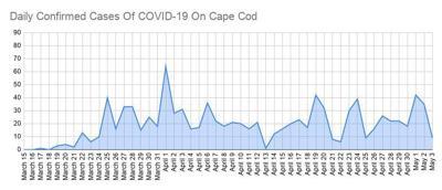 COVID-19 Update 0503