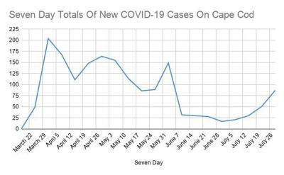 COVID Weekly June 29