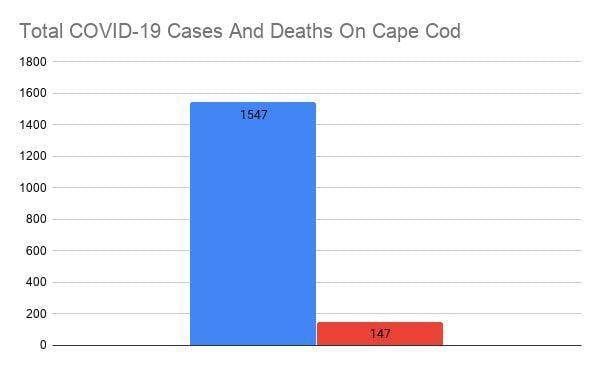 COVID Bar Graph July 2
