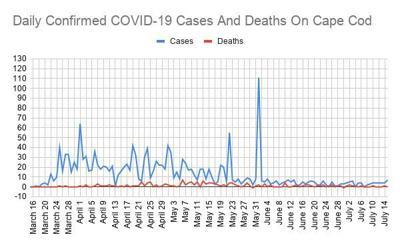 COVID Line Graph July 15