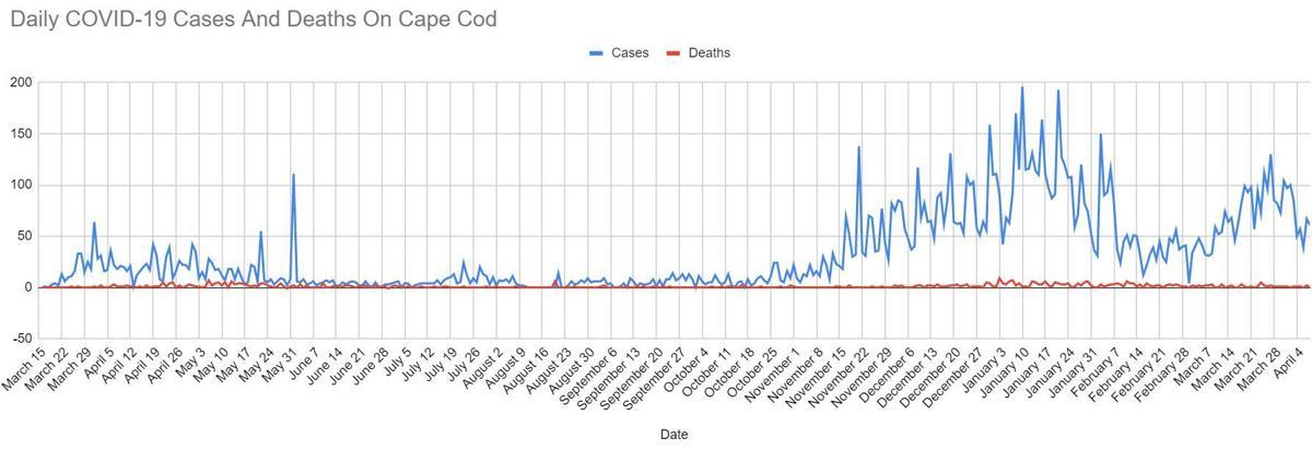 covid graph 0408
