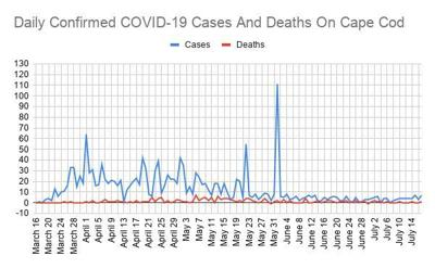 COVID Graph July 22