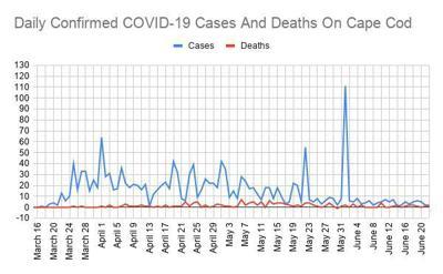COVID Line Graph June 22