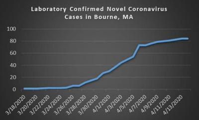 Bourne Case Count