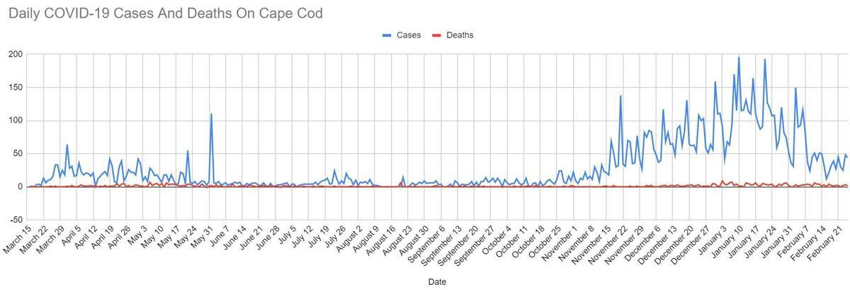 covid line graph 0225