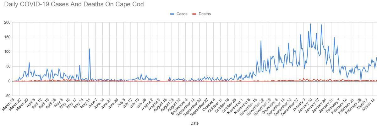 COVID Graph 031821