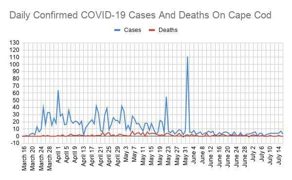 COVID Line Graph July 16