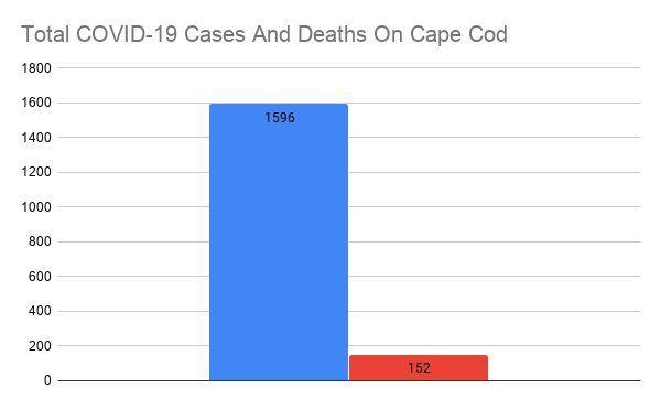COVID Bar Graph July 16