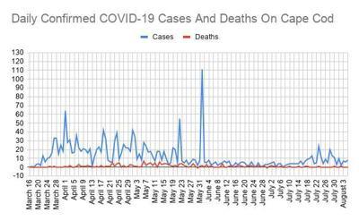 COVID Line Graph 0805