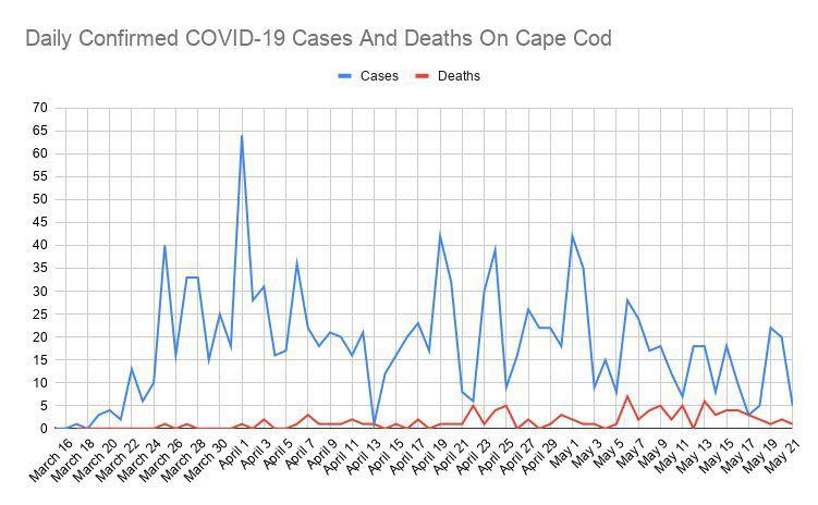 COVID Line Graph May 21