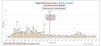 County COVID Data 0827