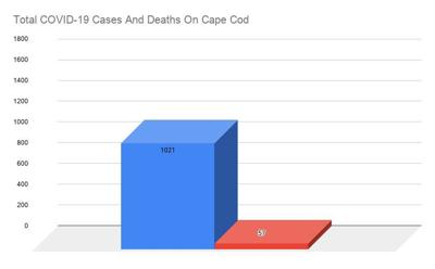 COVID Cases and Deaths 0507