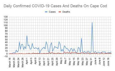 COVID Line Graph June 19