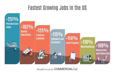 Healthcare and business occupations top fastest growing US