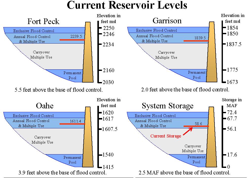 current reservoir levels 111919