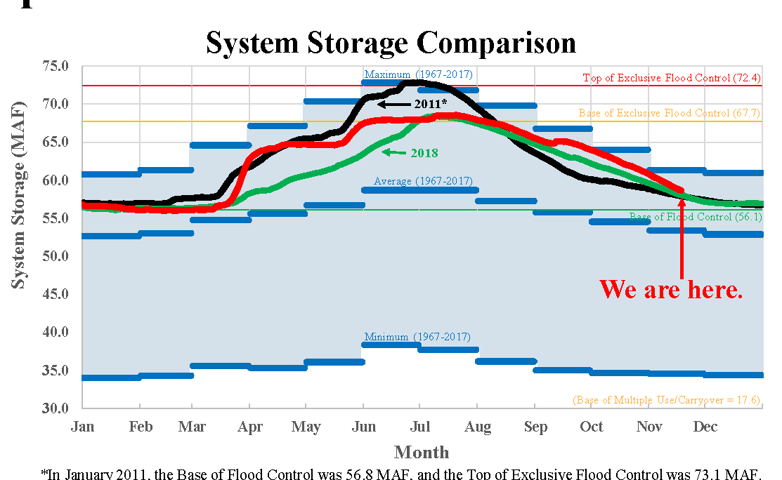 Missouri River system storage 2019, 2018, 2011
