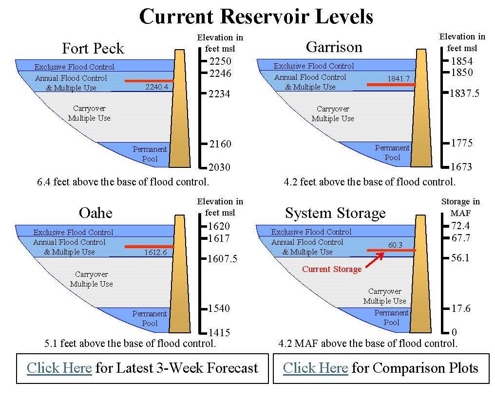 Army Corps: aggressive releases from dams countering high runoffs