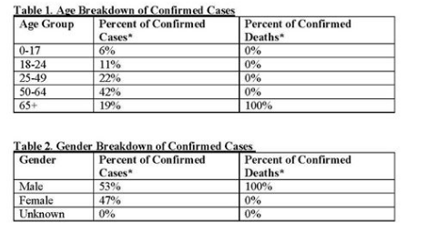 County confirms additional COVID-19 case