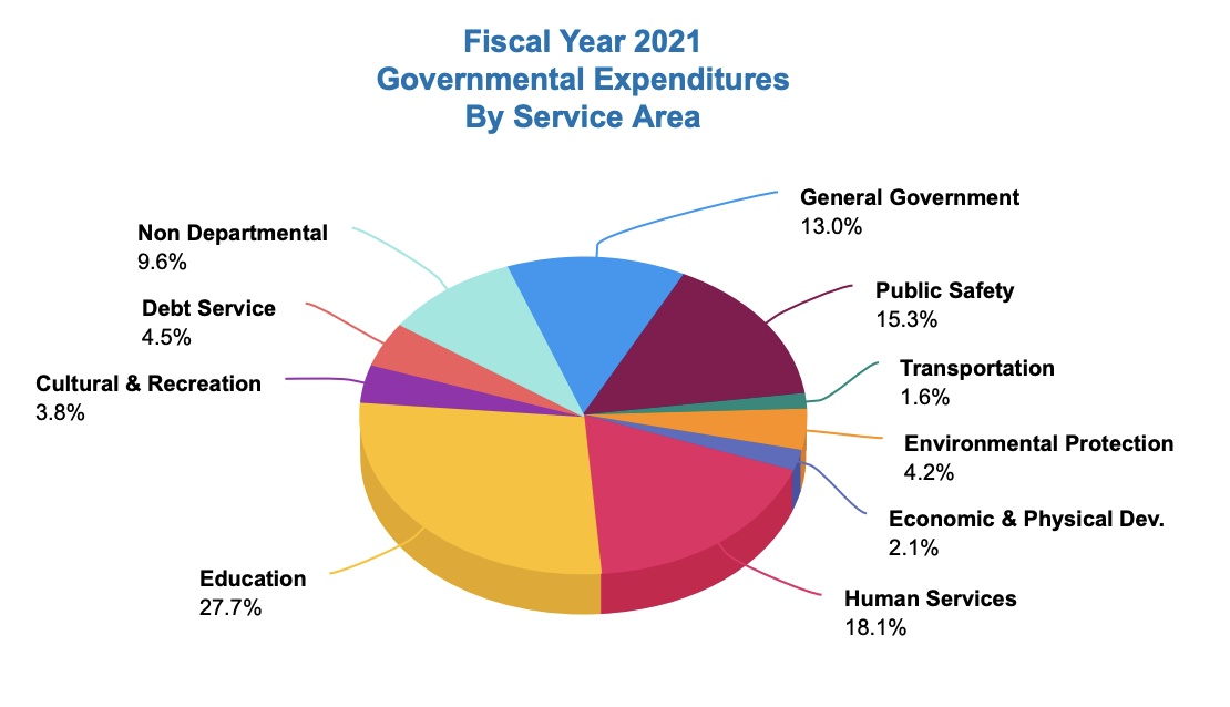 Carteret County adopts FY2020-21 budget with 2-cent tax increase