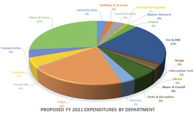 Morehead City projects budget shortfall, holds tax rate for FY2020-21