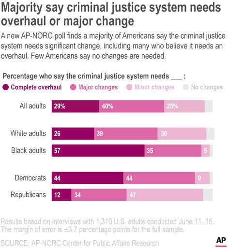 AP Poll Criminal Justice System