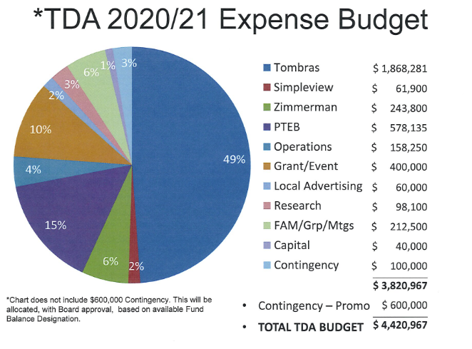 TDA adopts recommended 2020-21 budget