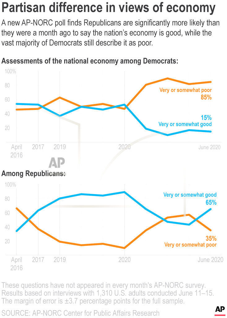 AP Poll Economy Views by Party