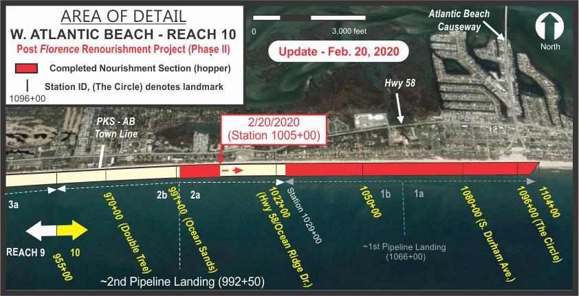 Area progress graphic