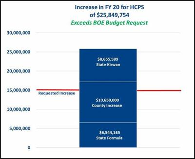 HCPS budget