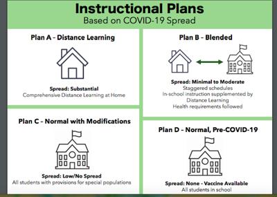 Caroline schools prepare for different school opening scenarios