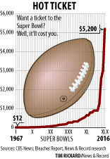 Want a ticket to the Super Bowl? It'll cost you