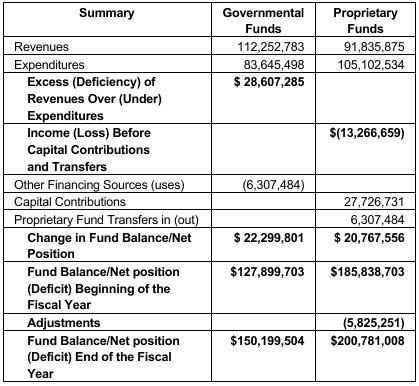 CITY OF CHINO - FINANCIAL REPORT SUMMARY FISCAL YEAR ENDED JUNE 30, 2018