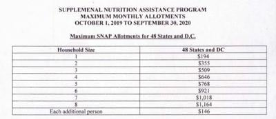 Supplemental Nutrition Assistance Program maximum monthly allotments