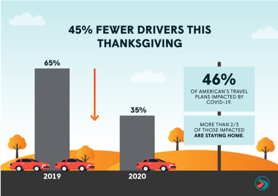 GasBuddy: 45% fewer travelers on the road this Thanksgiving