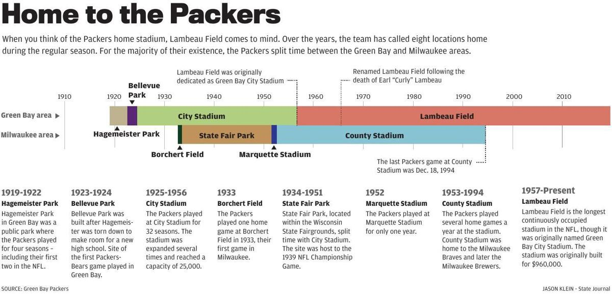 Packers at 100 | Lambeau Field not the only home for Packers over the years