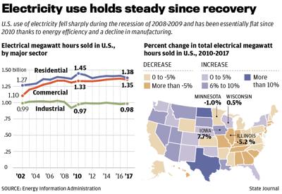 U.S. Electricity use