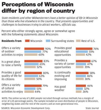 Wisconsin perception chart