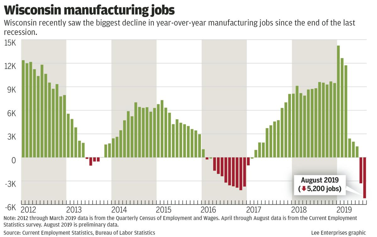 Year-over-year factory job growth in Wisconsin