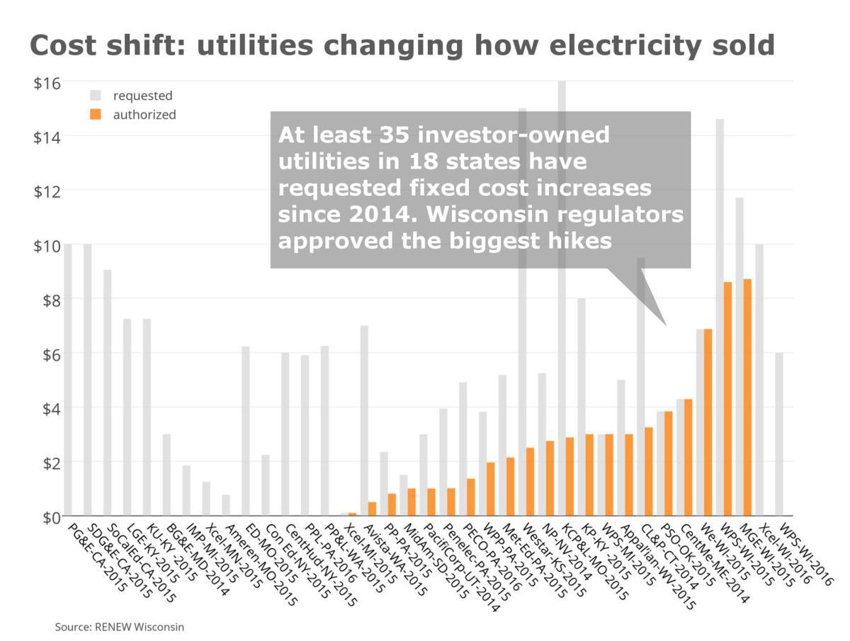 Cost shift graphic