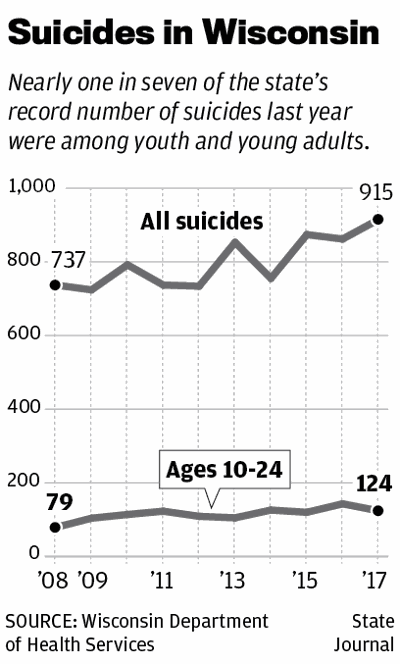 Suicides in Wisconsin