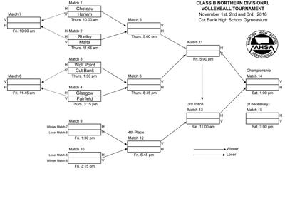 Northern B Divisional Volleyball bracket