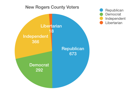 Rogers County Voters