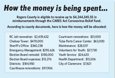 Rogers County CARES Act spending: a breakdown